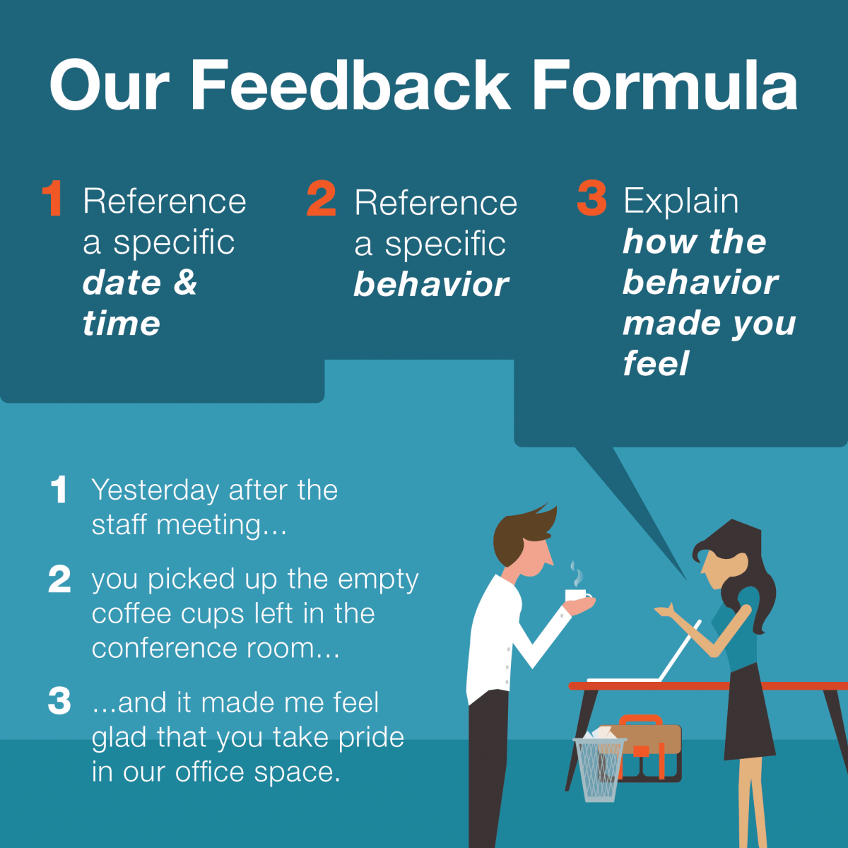 VisionPoint's Feedback Formula