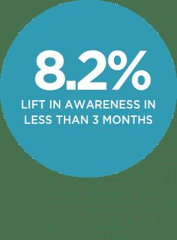 8.2% lift in awareness