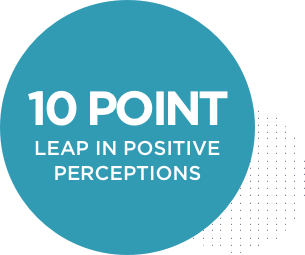 10 point leap in perceptions